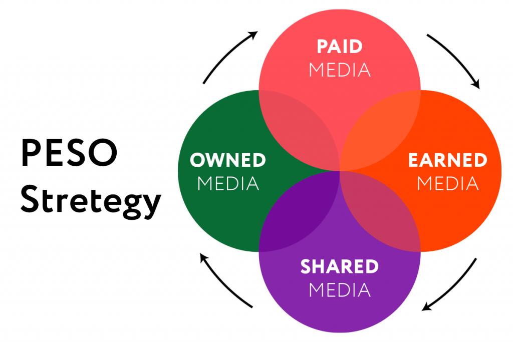 PESO Strategy
