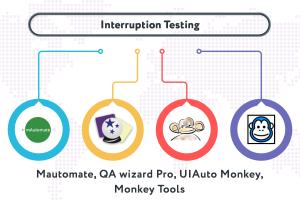 interrupt testing services